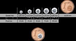 profundidad-diamante-quilates-diametro-moneda
